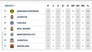 Condor Champions League chega na reta final da fase classificatória