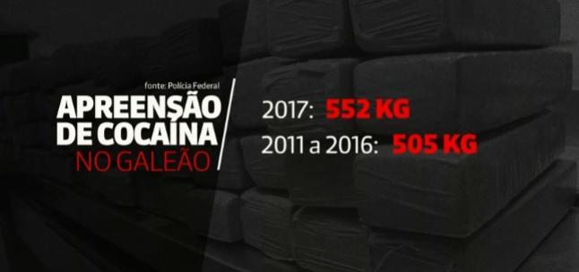 Número de apreensões de drogas em aeroportos do Brasil dobra em 2017