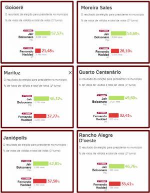 Resultado para presidente na micro região de Goioerê compondo seis municípios